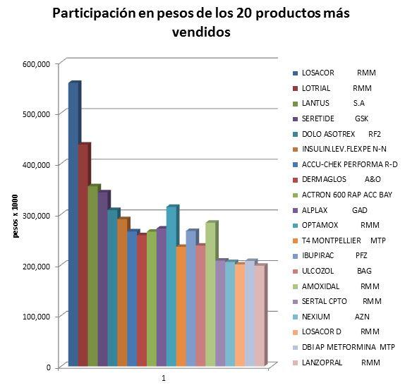 Confederación Farmacéutica Argentina – Mercado del