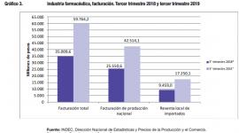 Informe del INDEC: La industria farmacéutica incrementó la facturación un 70.7% en relación al tercer trimestre de 2018